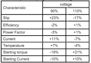 NEMA toleransi voltage