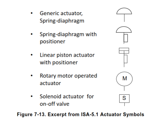 actuator simbol