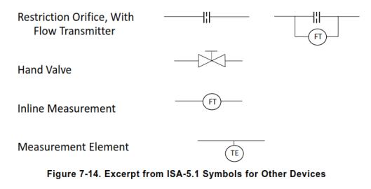 other simbol p&id
