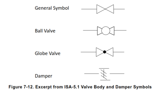 valve simbol