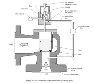 pilot pressure relief valve