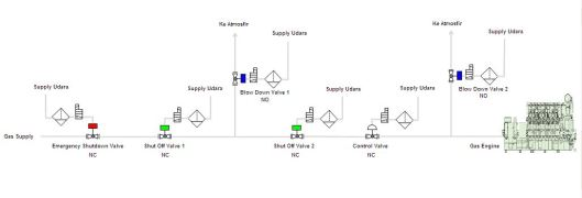 proses gas emergency, blow down, dan shut off valve