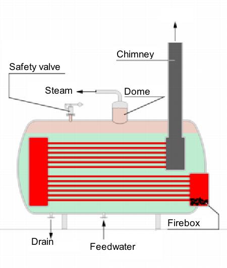 boiler adalah